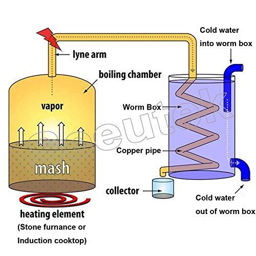Seeutek-Copper-Alcohol-Moonshine-Ethanol-Still-Spirits-Stainless-Steel-Boiler-Water-Distiller-Wine-Making-Kit-0-0
