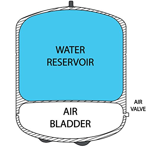 iSpring-T32M-40-Gallon-Reverse-Osmosis-RO-Water-Storage-Pressurize-Tank-0-0