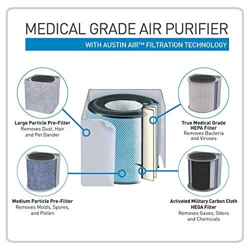 Lifesmart-Medical-Grade-Air-Purifier-0-0